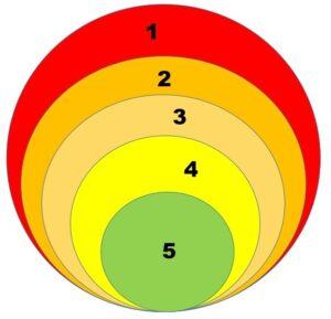 okrąg pokazujący grupę potencjalnych klientów