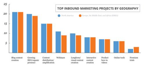Skuteczność content marketingu wykres