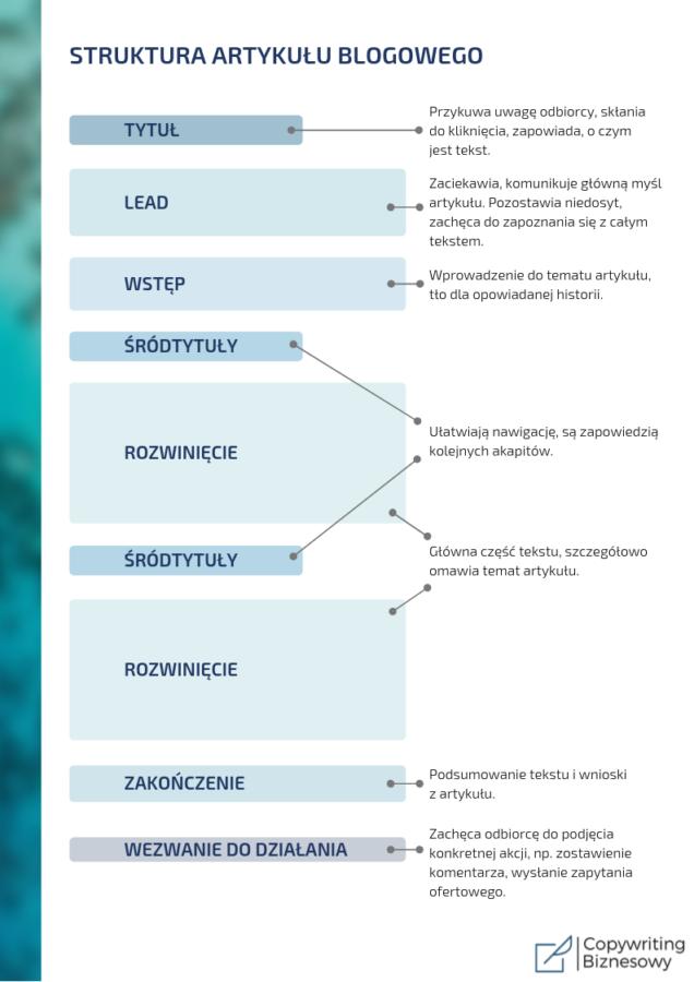 Artykuł na bloga - struktura